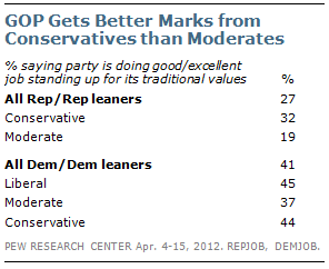 GOP Gets Better Marks from Conservatives than Moderates