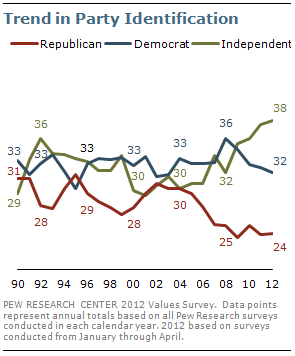 Trend in party identification