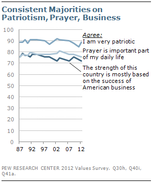 Consistent majorities on patriotism, prayer, business