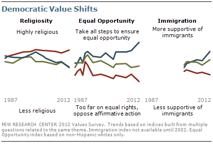 Democratic value shifts