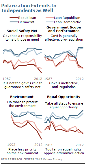 Polarization extends to Independents as well