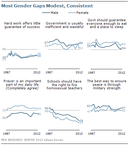 Most gender gaps modest, consistent