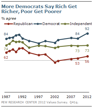 More Democrats say rich get richer, poor get poorer