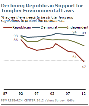 Declining Republican Support for Tougher Environmental Laws