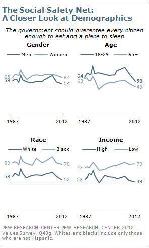 The Social Safety Net: A Closer Look at Demographics