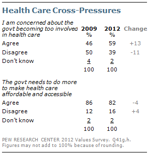 Health Care Cross-Pressures