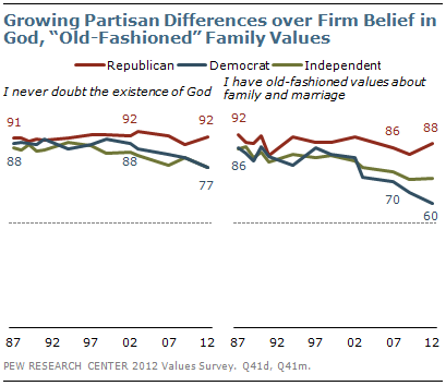 "Growing partisan differences over firm belief in God, ""old-fashioned"" family values"