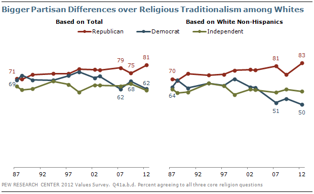 Bigger Partisan Differences over Religious Beliefs among Whites
