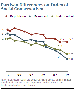Partisan Differences on Index of Social Conservatism
