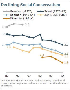 Declining Social Conservatism