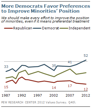 More Democrats favor preferences to improve minorities' position