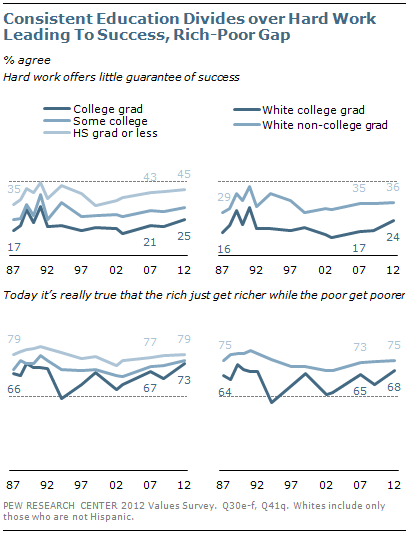 Consistent education divides over hard work leading to success, rich-poor gap