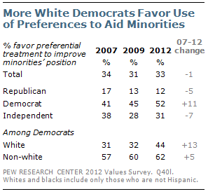 More White Democrats Favor Use of Preferences to Aid Minorities