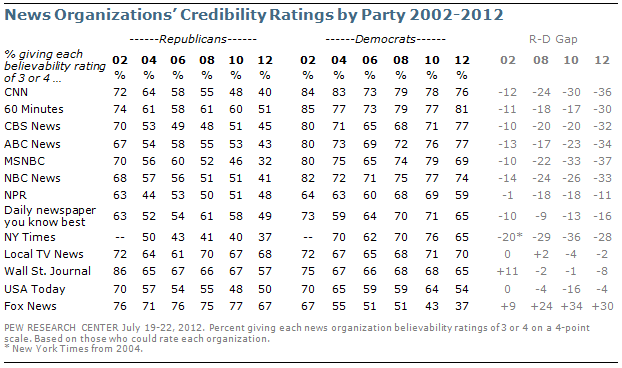 Further decline in credibility ratings for most news - Wall street journal money rates table ...
