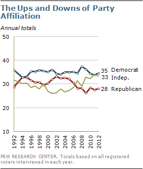 Does political affiliation matter in a relationship?