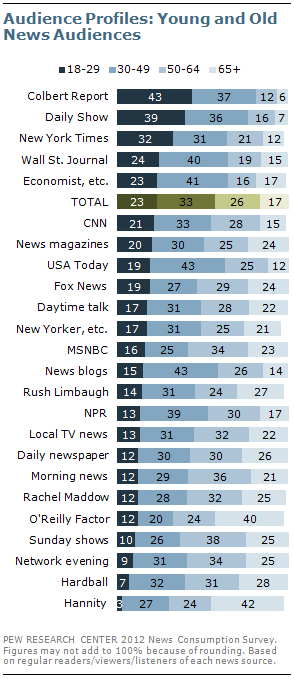 Msnbc Political Map.Section 4 Demographics And Political Views Of News Audiences Pew