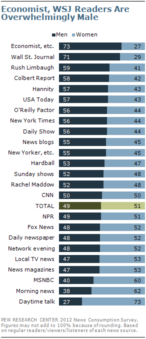 New york times readership demographics