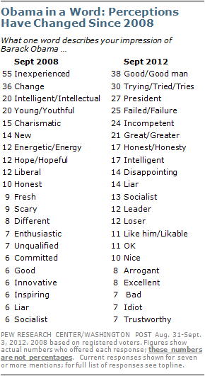 in september 2008 more voters used the word inexperienced to describe obama than any other word