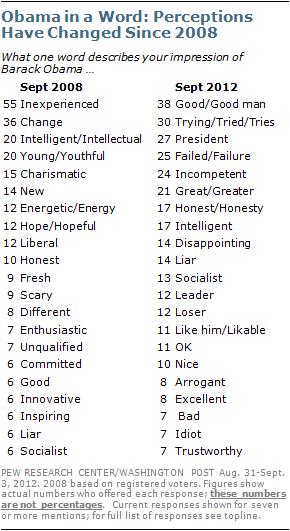 words to describe a