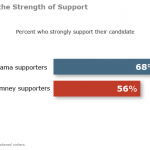 Obama's Support Stronger, More Positive