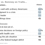 Voters View Obama as Candidate Who Connects With Ordinary Americans
