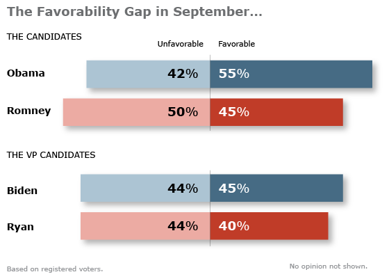 Obama Viewed More Favorably; VP Candidates Draw Mixed Ratings