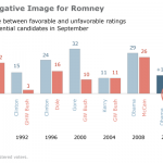 Romney's Unfavorable Rating Stands Out
