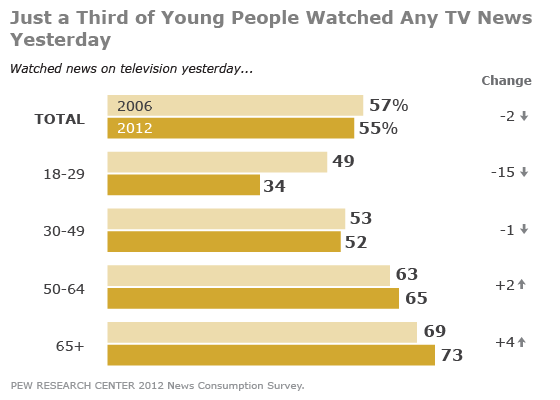 Television is Hurting for Younger Viewers