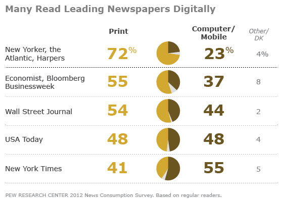 Print Media Moves Audience Online