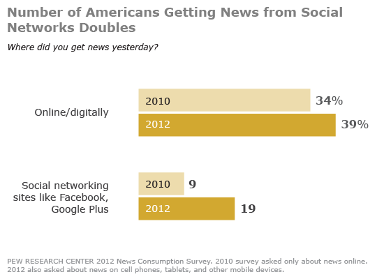 Online News: More Mobile, More Social