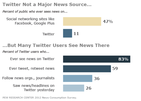 Twitter and the News