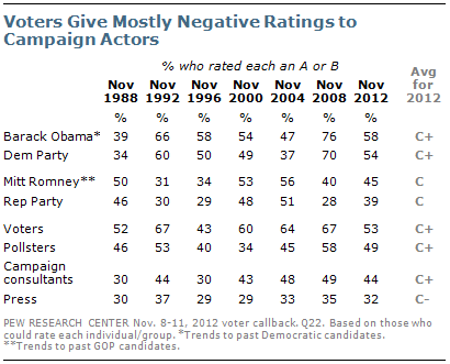 Section 1 Campaign Report Card Pew Research Center
