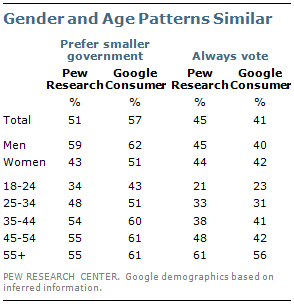 A Comparison of Results from Surveys by the Pew Research Center ...