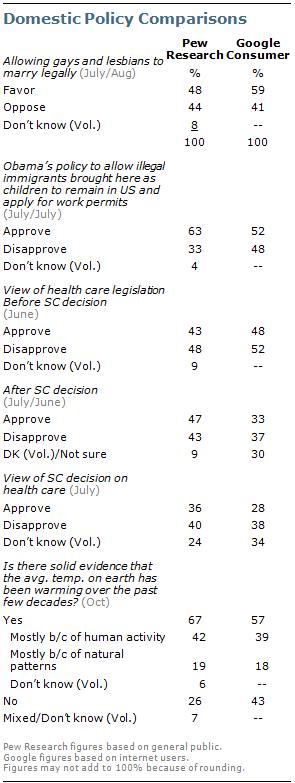 survey compare dk