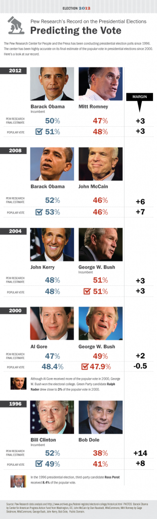 Pew Research's Record on the Popular Vote