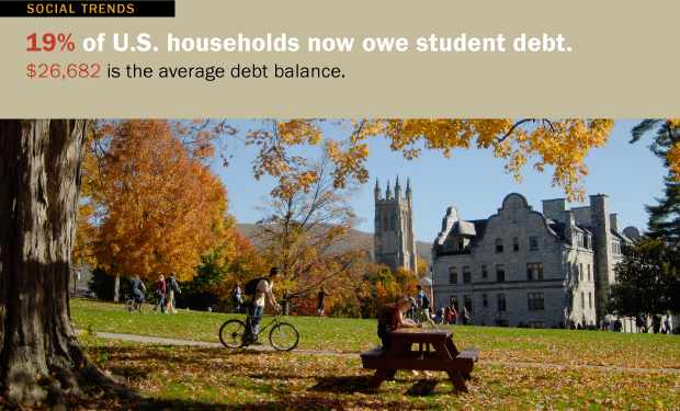 About one out of five (19%) of the nation's households owed student debt in 2010, more than double the share two decades earlier and a significant rise from the 15% that owed such debt in 2007, just prior to the onset of the Great Recession. The Pew Research analysis also found a record 40% of all households headed by someone younger than age 35 owe such debt, by far the highest share among any age group.