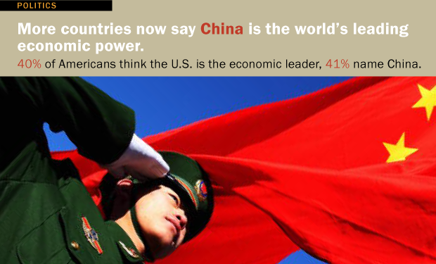 A Shift in Global Power?