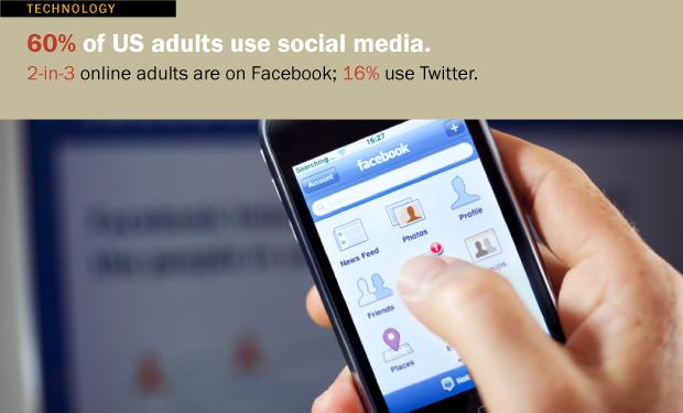 Americans Embrace Social Media