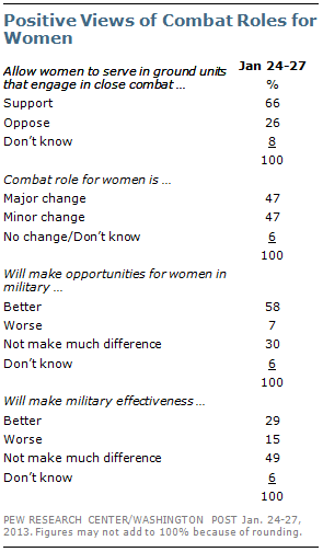 Research paper on womens roles