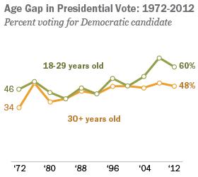 PP_13.01.07_CG_voting-AgeGap