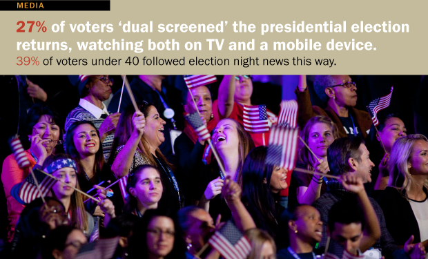 'Dual Screening' Live Events