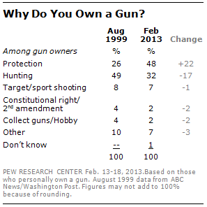 why own a gun protection is now top reason pew research center reason they own guns