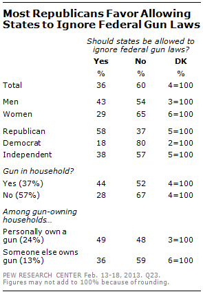 why own a gun protection is now top reason pew research center as previously reported most americans support new gun control legislation such as broader background checks or bans on assault style weapons and