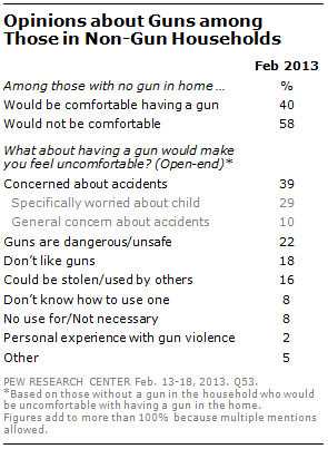why own a gun protection is now top reason pew research center their homes 40% say they would be comfortable having a gun