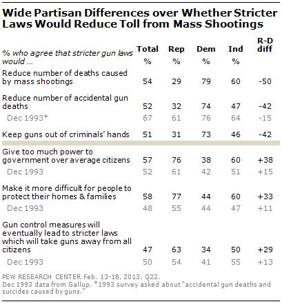 stricter gun control laws essay