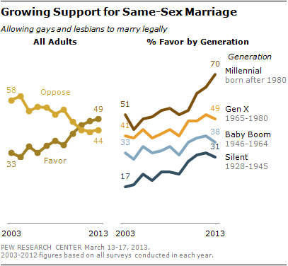Anti heterosexual marriage vs homosexual marriage