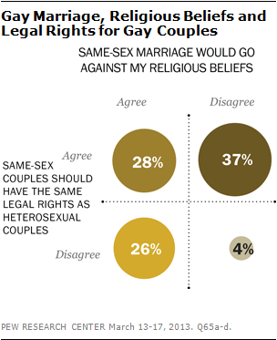 Heterosexual marriage vs homosexual marriage debate