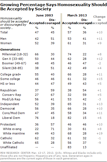 Societys changing views on homosexuality