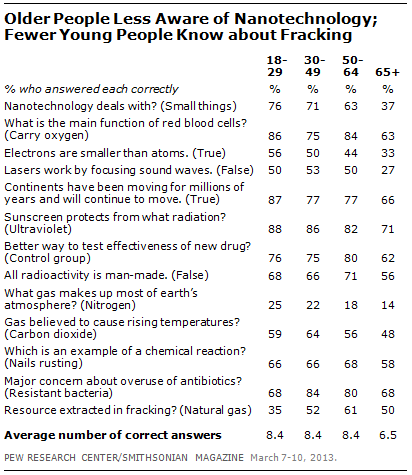 Publics Knowledge Of Science And Technology  Pew Research Center