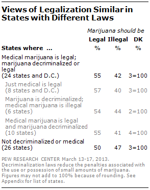 majority now supports legalizing marijuana pew research center fully 70% of those who have ever tried marijuana including 89% of those who have tried it in the past year say the use of marijuana should be legal